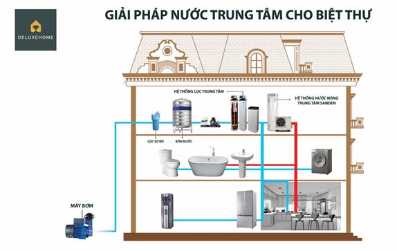 Giải pháp xử lý nước trung tâm